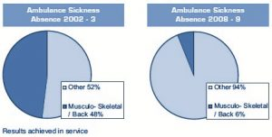 Ambulance Stairclimber Business Case