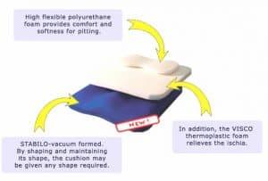Elite Posture Cushion Features